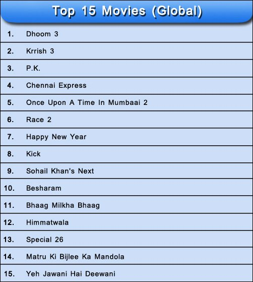 Results of Most Awaited Movies of 2013